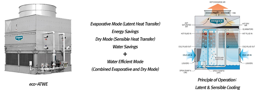 eco-ATWE, Principle of Operation: Latent & Sensible Cooling